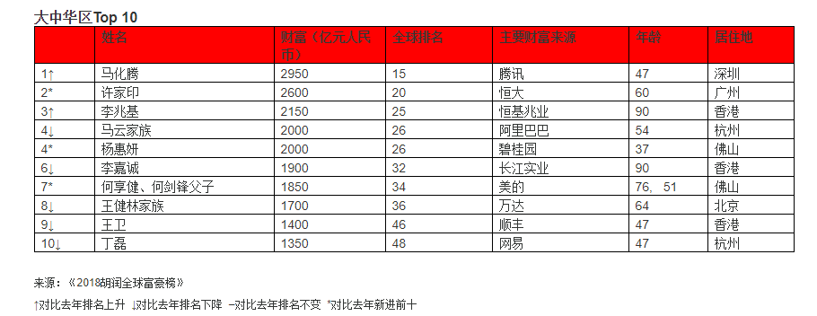 2018年富豪榜单