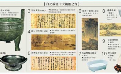 台北故宫就著作权起诉北京故宫