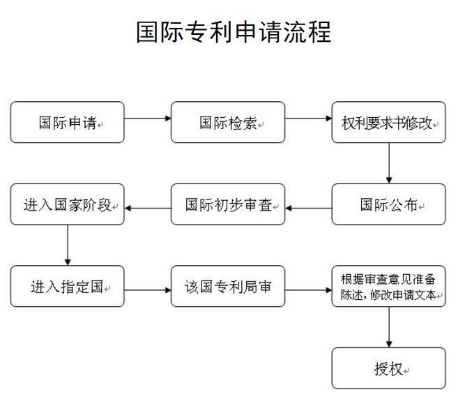 专利缴费流程_办专利流程_申请商标专利流程费用